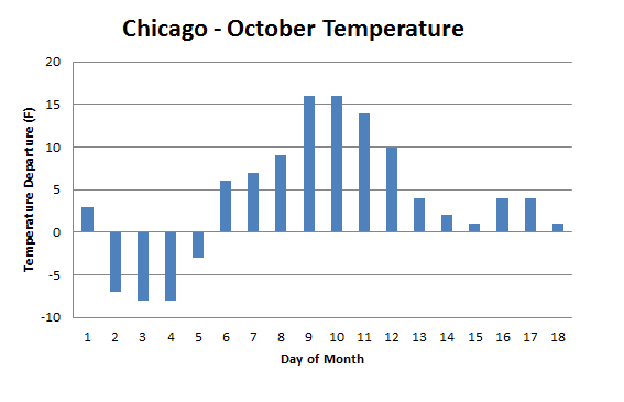 chicago daily data october 2010
