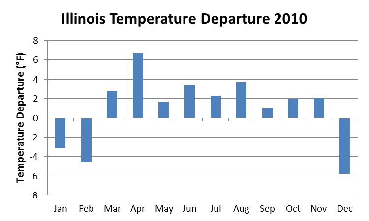 monthly temperature departures for Illinois in 2010