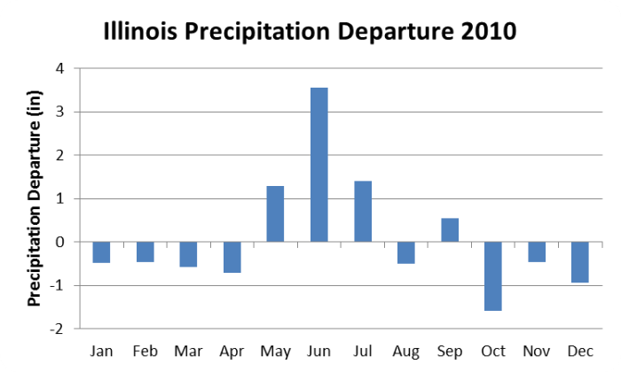 precipitation departures 2010 in Illinois