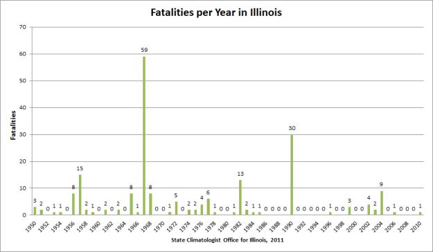 tornado deaths by year in Illinois