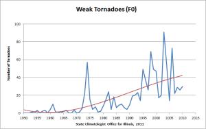Weak tornadoes in Illinois, 1950-2010.