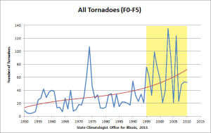 All tornadoes in Illinois, 1950-2010.
