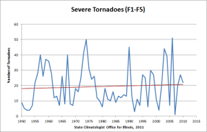 Strong tornadoes in Illinois, 1950-2010.