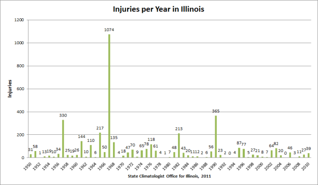 injuries per year in Illinois