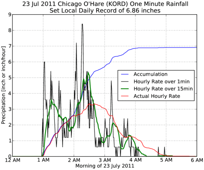 July 23 2011 Chicago rainfall