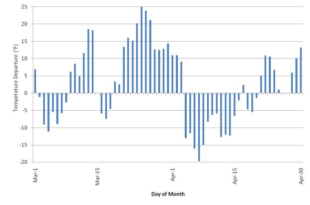 temperature plot for March - April 2007