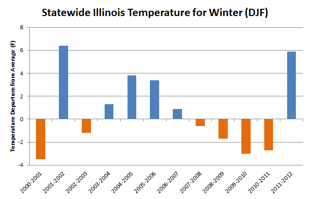 climateillinois.wordpr...