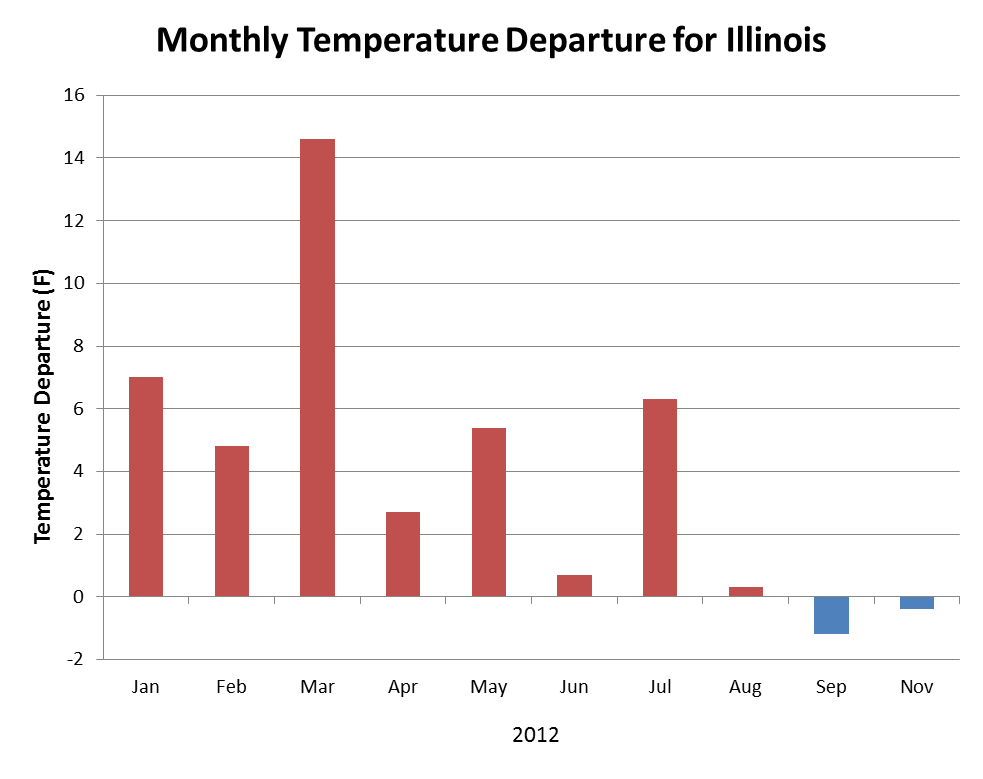 Statewide average temperature for Illinois as a departure from the 1981-2010 normal.
