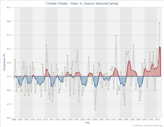 Spring Temperatures in Illinois since 1895. Source: http://www.southernclimate.org/products/trends.php