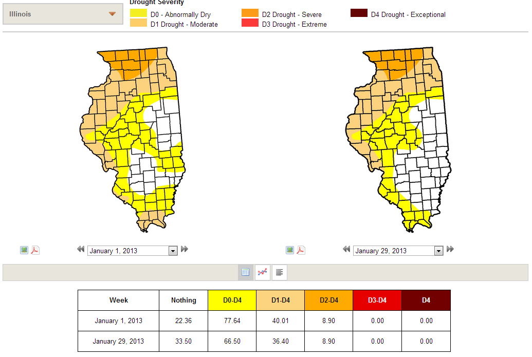 Change in the US Drought Monitor for Illinois through January 2013.