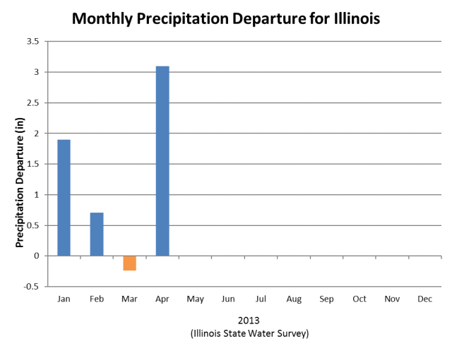 Monthly precipitation departures from the long-term average for 2013 in Illinois. Click to enlarge.