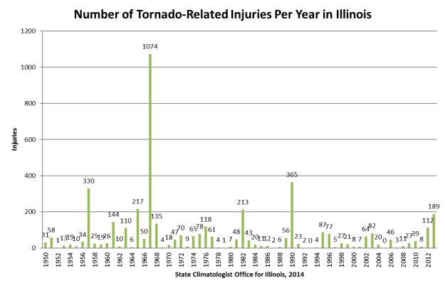 injury-year