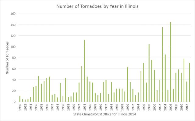 tornado-year