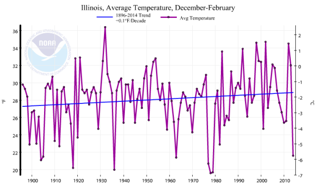 Statewide average winter temperature for Illinois. Source: National Climatic Data Center.