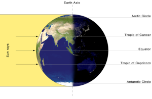 Earth's orientation to the sun on the equinox.