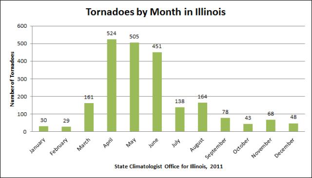 tornado-month