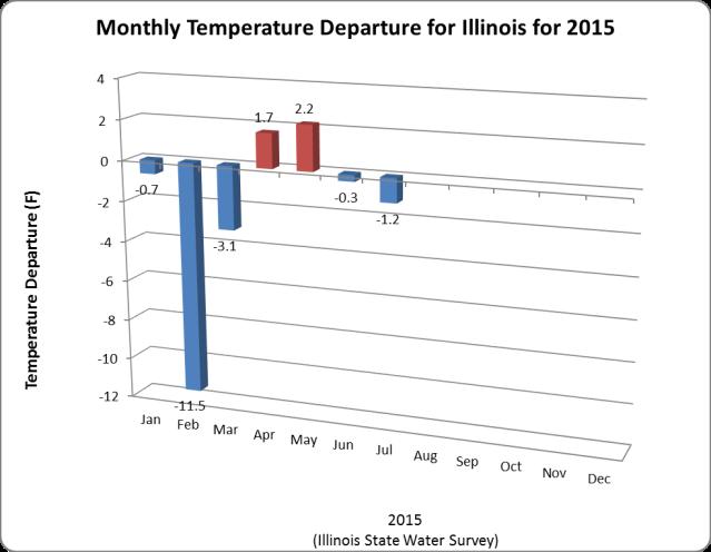 Temperatures. Click to enlarge.