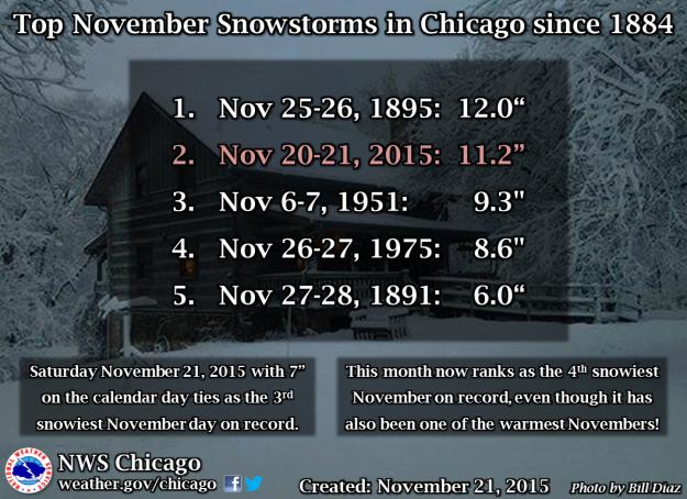 ChicagoNovSnowstorms