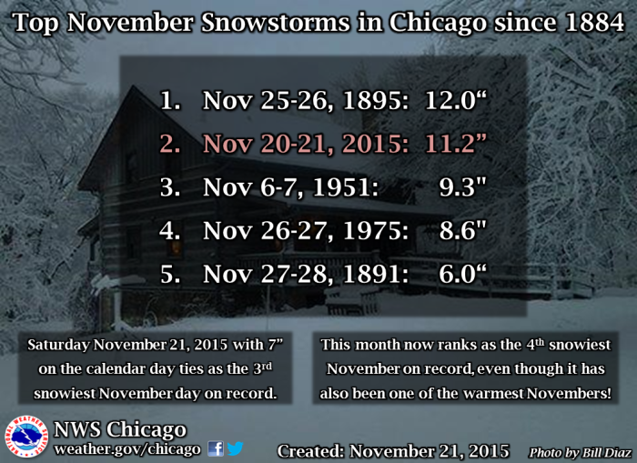 ChicagoNovSnowstorms