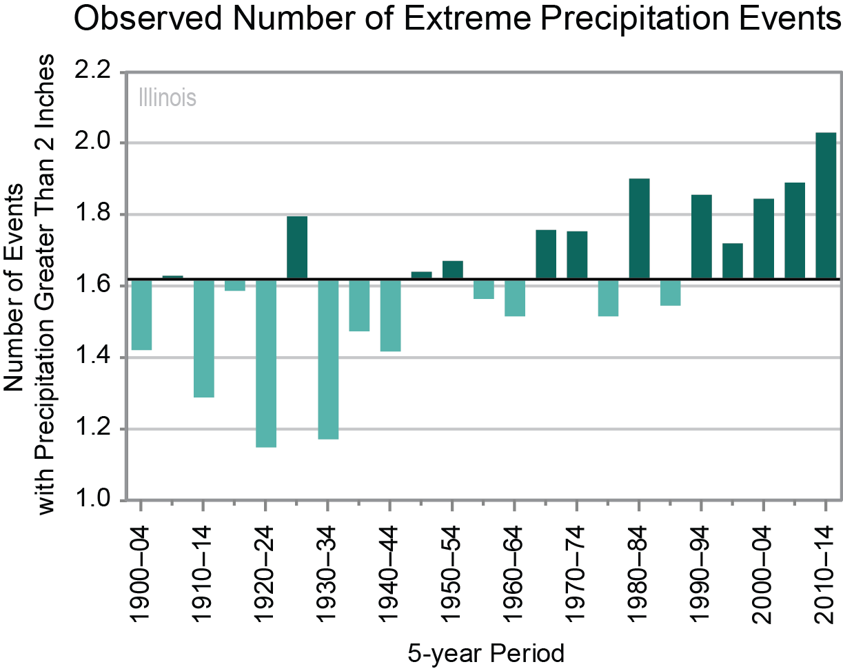 il_obs-number-extreme-precip_v1_2